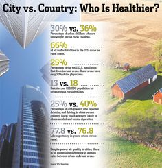 Living in the city vs country essay City Life Vs Country Life Essay. Job descriptions and duties can be quiet different then living in the city. In the country a lot of people grow, eat. City Vs Country, Country Life, Country Living, Essay About Life, Life Essay, Human Geography, Farms Living, Rural Area, City Living