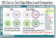 Cheat Sheet: Cut vs. Cut Edge