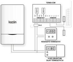 Fagymentesítő funkcióról átkapcsolás felfűtésre - fűtés bekapcsolása bobiltelefonról.