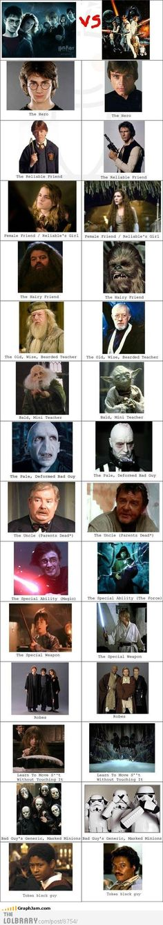 HP vs. Star Wars. You could create a similar comparison for LOTR vs Star Wars. Gandalf = Obi Wan Frodo = Luke Aragorn = Han Etc. Everything is a composite of other, earlier works. Nothing is really original.
