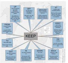 "Phrasal Verb ""Keep"" Infographic"