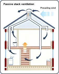 Eco-House Manual - passive ventilation system