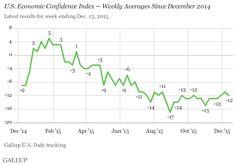 Economic Confidence Index in the U.S. Consistent at -12
