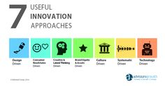 Seven Useful Innovation Approaches Creative Thinking, Design Thinking, Lateral Thinking, Brand Assets, Positive Reinforcement, Self Improvement, Business Tips, New Product, Service Design