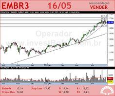 EMBRAER - EMBR3 - 16/05/2012 #EMBR3 #analises #bovespa
