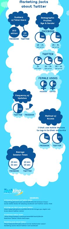 http://www.bitrebels.com/social/42-fresh-facts-about-twitter-facebook-infographic/