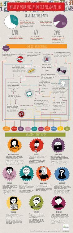 Welk type persoon ben jij op social media? Test het met onderstaande infographic getiteld What is Your Social Media Personality, samengesteld op basis van een studie naar online sociaal gedrag uitgevoerd door sociaal netwerk MyLife.