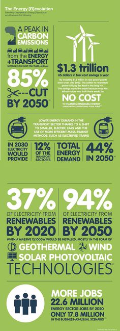 Greenpeace Energy [R]evolution infographic: how to stop climate change AND create jobs
