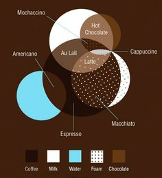 coffee venn diagram - to help Ann know what to drink in the morning when she is too asleep to know what she wants.  (Probably Americano, but maybe au lait)
