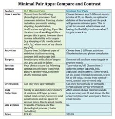 Minimal Pair Apps Review by Rebecca Visintin