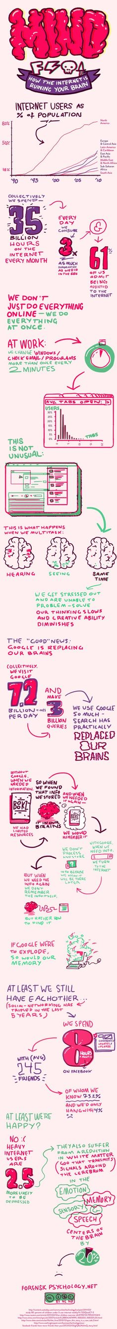 Creative handwriting infographic: How the internet is running your brain