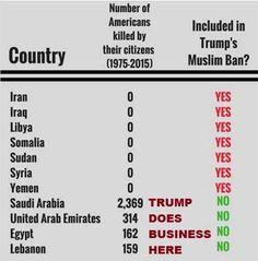Trump business.