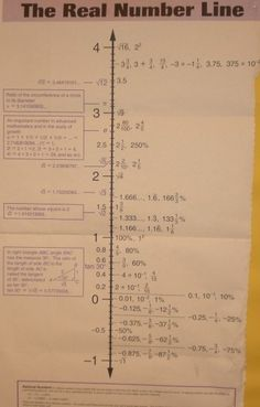 Real Number Line-Where can I find one of these? Love it!