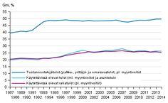 Kuvio 12. Tuotannontekijätulojen (pl. myyntivoitot), käytettävissä olevien rahatulojen (pl. myyntivoitot) ja käytettävissä olevien tulojen (ml. myyntivoitot ja asuntotulo) Gini-kertoimet (%) 1987–2014