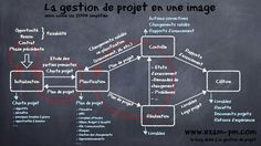Norman, Formation Management, Amélioration Continue, Data Visualization, Project Management, Coaching, Marketing, How To Plan, Learning