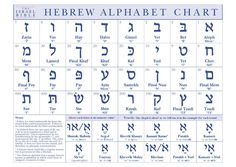 Hebrew Alphabet Chart - The Israel Bible Alphabet Symbols, Alphabet Charts, Hand Lettering Alphabet, Hebrew Names, Biblical Hebrew, Hebrew Writing, Hebrew School, Learn Hebrew, Alphabet For Kids