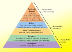 De acordo com Maslow, estas necessidades seriam inatas e deveriam obedecer a uma ordem de saciação, que se encontra representada na pirâmide abaixo. A grande novidade trazida por Maslow, para a psicologia, foi os estudo de pessoas, consideradas por ele, saudáveis, através dos quais formulou suas teorias.