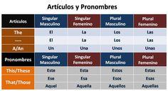 spanish grammar - Recherche Google