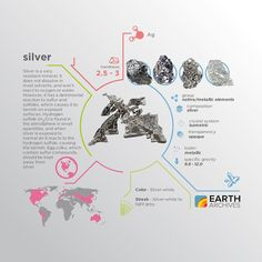 Silver's symbol is Ag from Latin word 'argentum' but the common name 'silver'…
