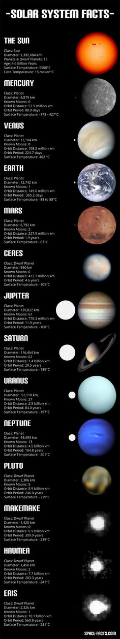 Facts about the sun, planets and dwarf planets in the solar system