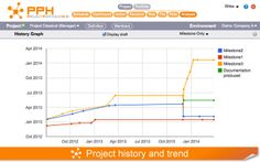Project history and trend