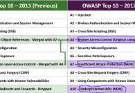 OWASP top 10 has finally been updated!