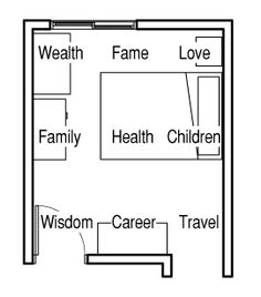 Feng Shui Bedroom Floor Plan feng shui decorating: colors & the bagua diagram | feng shui