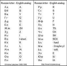 Russian Alphabet Chart | Russian Alphabet to English Converter | Info |  Pinterest | Russian alphabet, English and Alphabet charts