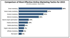 To some, email marketing can seem antiquated and even prehistoric when compared to more cutting-edge tactics such asSEO, social media, and…