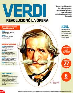 Conoce la vida y obra del máximo representante de la ópera. #Infographic