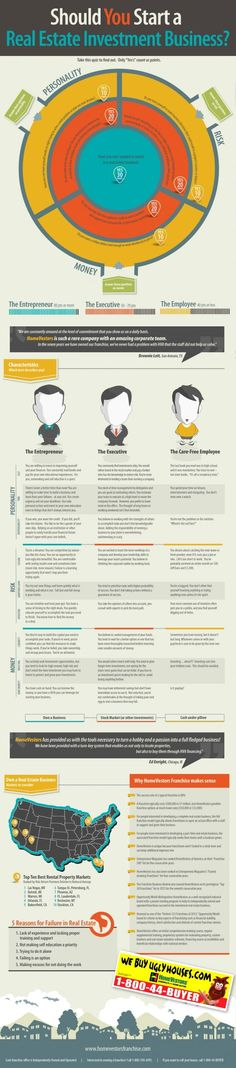 Infographic: Should You Start A Real Estate Investment Business? (We suggest Turnkey Investment! hipsterinvestments.com) How to buy a home, buying a home #homeowner
