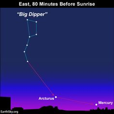 See Mercury in morning sky during first week of November.