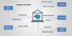 El Diagrama De Contexto, Tutoriales Para La ISO 9001:2015
