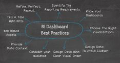 10 Business Intelligence Dashboard Best Practices In The Digital Age Business Intelligence Dashboard, Dashboard Design, Data Analytics, Best Practice, Cool Things To Make, Knowing You, Engineering, Age, Digital