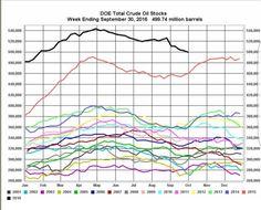 Total US Crude Oil Stocks#Sober Lookfinisoil#October 9 2016 at 04:16PM#via-IF