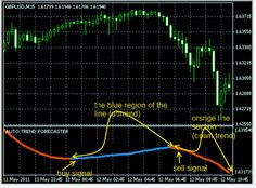 Download Free Forex Auto Forecast Expert Indicator