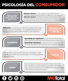 Psicología del consumidor Sales And Marketing, Email Marketing, Digital Marketing, Integrated Marketing Communications, Customer Behaviour, Community Manager, Learning Tools, Customer Experience, Design Thinking
