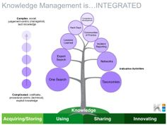 Masters thesis knowledge management