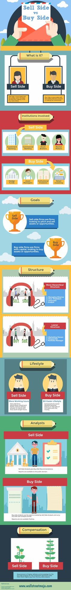 Choosing a correct career means planning a better future. Though in today's time many of you must be in a confusion when it comes to choosing some wise career opportunities. Here is a quick infographic explanation to those who are in dilemma whether to go for SELL SIDE or BUY SIDE. As both the career has its own advantages and disadvantages by reading this you will be in a state to make a wise decision. Learn the differences between SELL SIDE v/s BUY SIDE  in a few seconds.