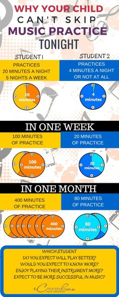 Why your child can't skip music practice tonight. - Crescendo Music Education