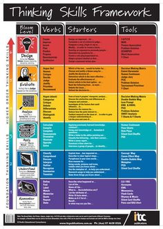Critical thinking skills chart. Awesome visual with lots of suggestions for putting these skills to use!
