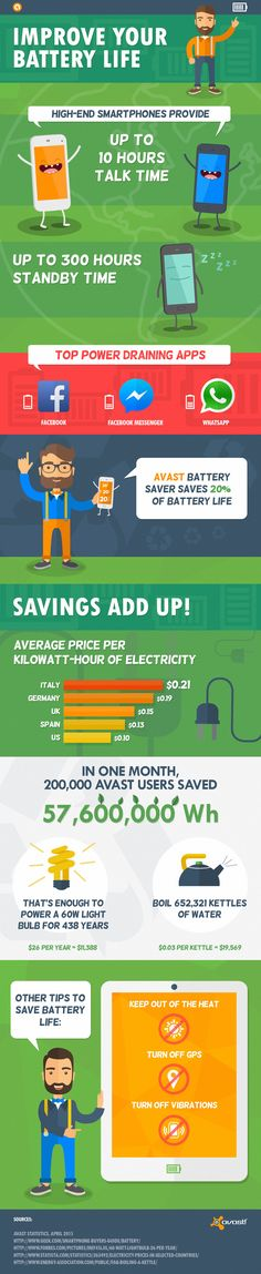 In the first month that Avast Battery Saver was available, 200,000 customers downloaded and actively used it on their Android phone or tablet. This infographic shows how that cumulative use added up to real energy savings.