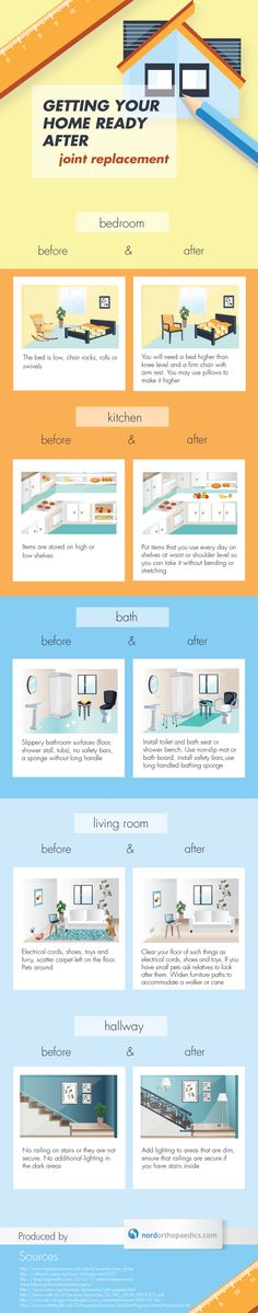 Infographics: Home Before & After Joint Surgery | Nordorthopaedics clinic
