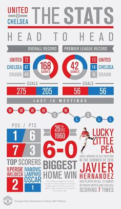 Chelsea vs. Manchester United Stats: Head to Head