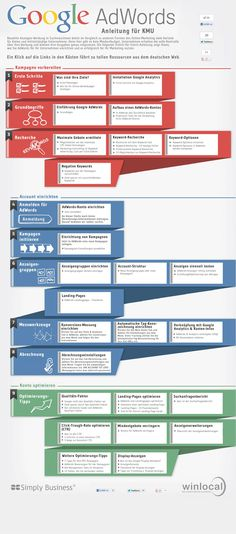 Google Adwords Infografik
