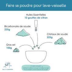 Comment remplacer la poudre du lave-vaisselle ? Une recette alternative écologique DIY - via Les écoloHumanistes