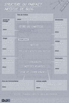 Structure d'un parfait article de blog