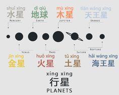 Planets as Mandarin vocab: Mercury - 水星 (shuǐ xīng) lit. water star Venus - 金星 (jīn xīng) lit. gold star Mars - 火星 (huǒ xīng) lit. fire star Jupiter - 木星(mù xīng) lit. wood star Saturn - 土星 (tǔ xīng)...