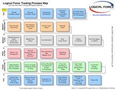 Logical Forex Trading Process Map . http://www.trading-the-forex.net