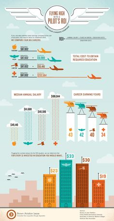 The return on investment comparing the education costs of a teacher, a pilot, a lawyer and a medical doctor. Aviation Training, Pilot Training, Career Exploration, Career Education, Pilot Career, Plane And Pilot, Airline Pilot, Airline Uniforms, Becoming A Pilot